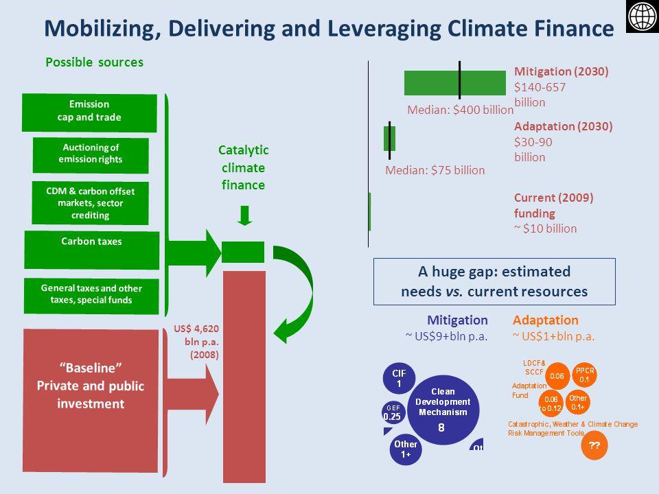 Mobilizing, Delivering and Leveraging Climate Finance