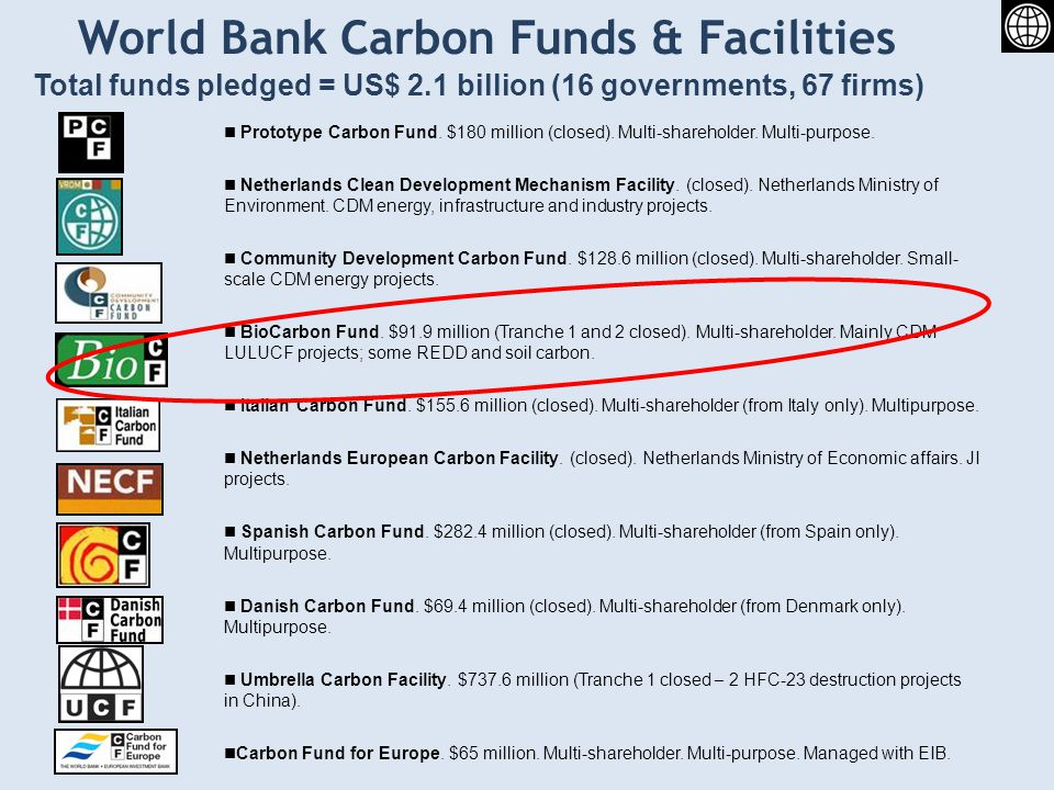 World Bank Carbon Funds & Facilities