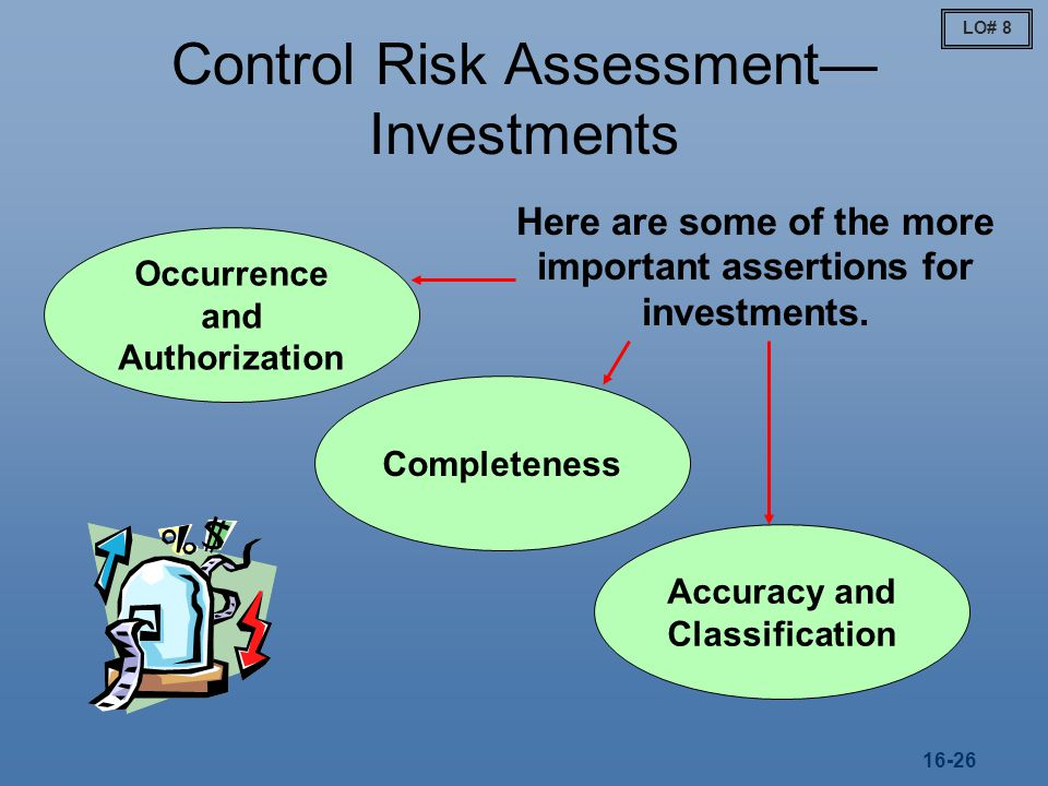Control Risk Assessment—Investments