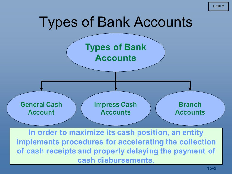 Types of Bank Accounts Types of Bank Accounts