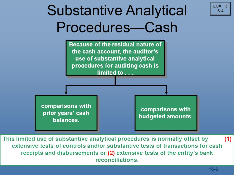 Substantive Analytical Procedures—Cash