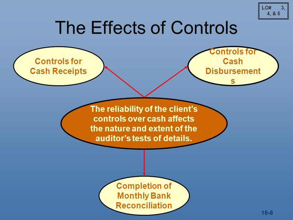 The Effects of Controls