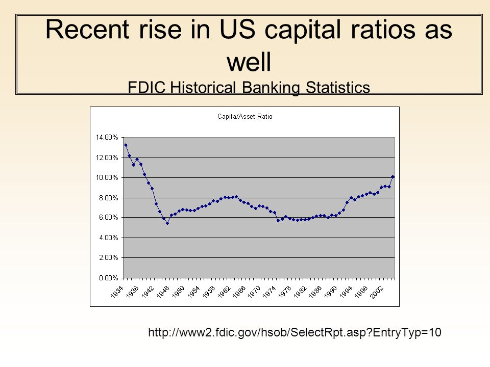 Recent rise in US capital ratios as well FDIC Historical Banking Statistics