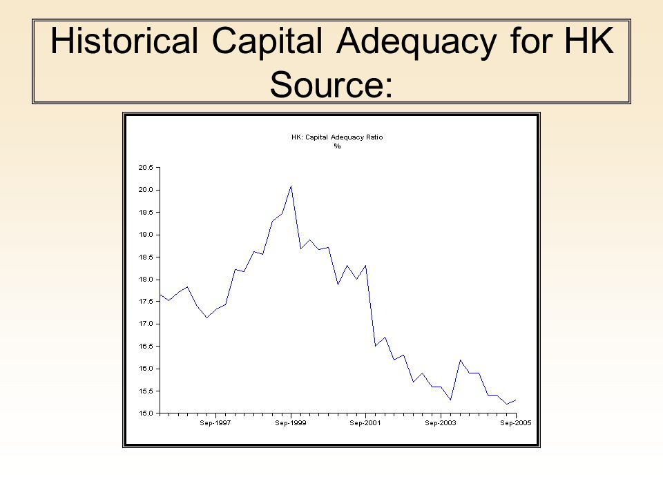 Historical Capital Adequacy for HK Source: