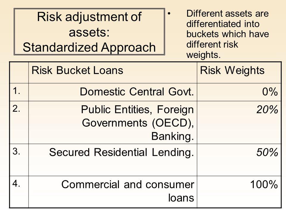 Risk adjustment of assets: Standardized Approach
