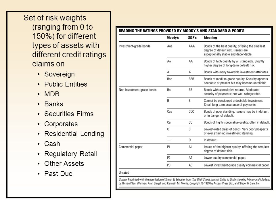 Set of risk weights (ranging from 0 to 150%) for different types of assets with different credit ratings claims on