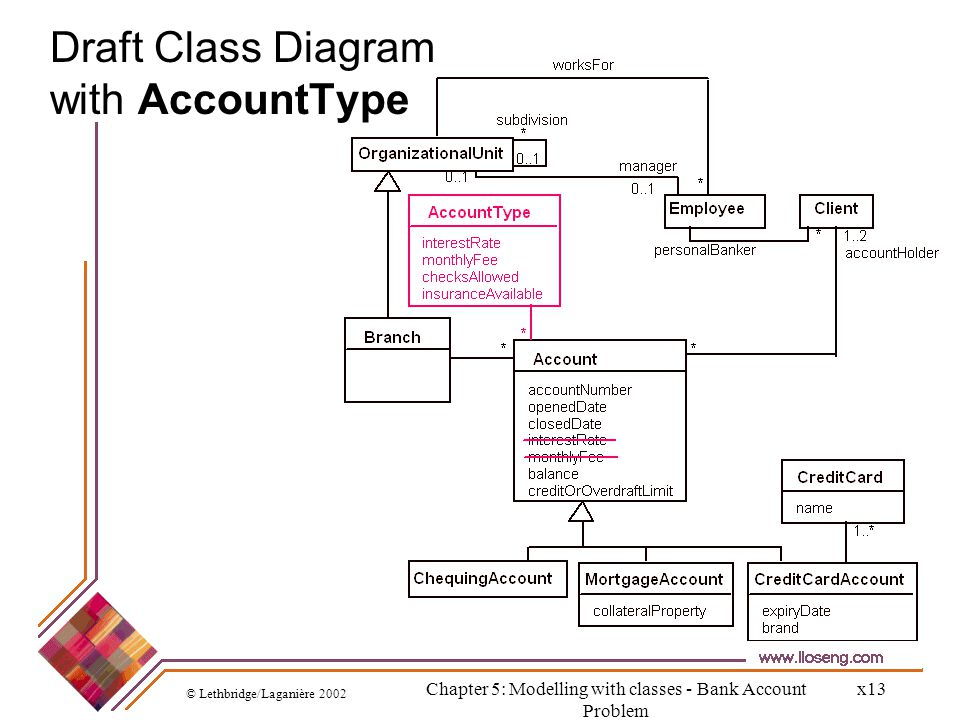 Draft Class Diagram with AccountType