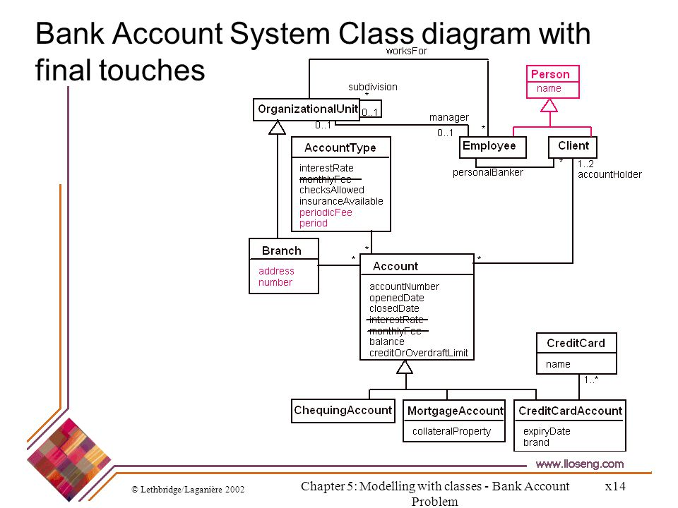 Bank Account System Class diagram with final touches