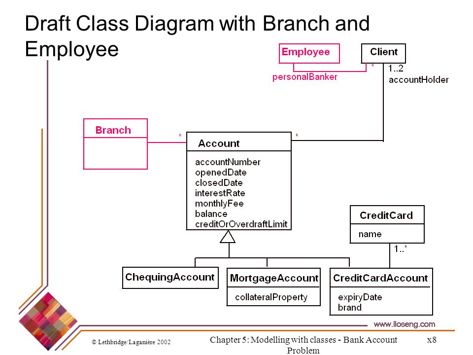 Draft Class Diagram with Branch and Employee