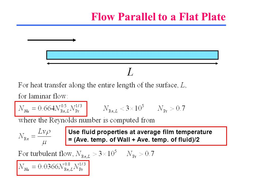 Flow Parallel to a Flat Plate