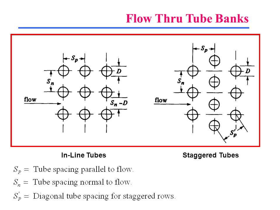 Flow Thru Tube Banks In-Line Tubes Staggered Tubes
