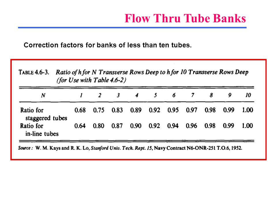 Flow Thru Tube Banks Correction factors for banks of less than ten tubes.