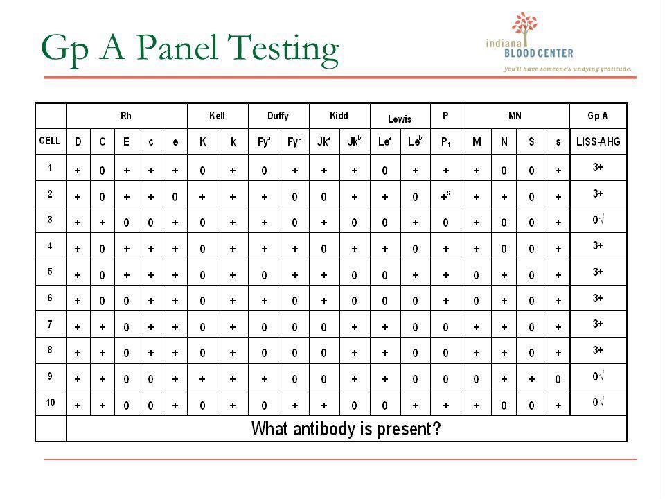 Gp A Panel Testing