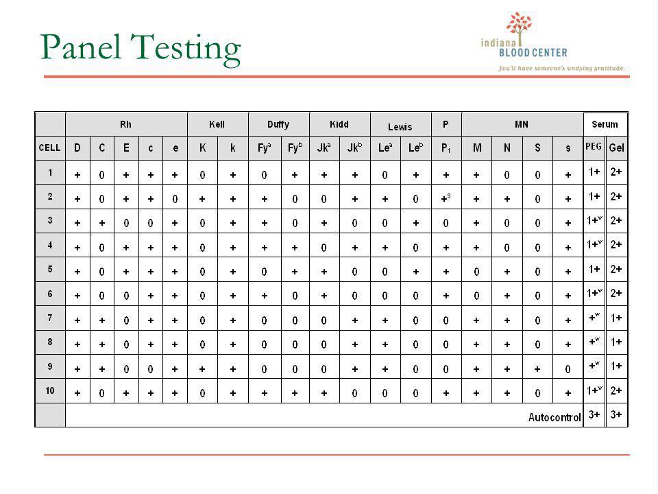 Panel Testing