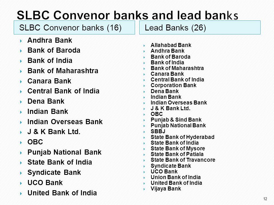 SLBC Convenor banks and lead banks