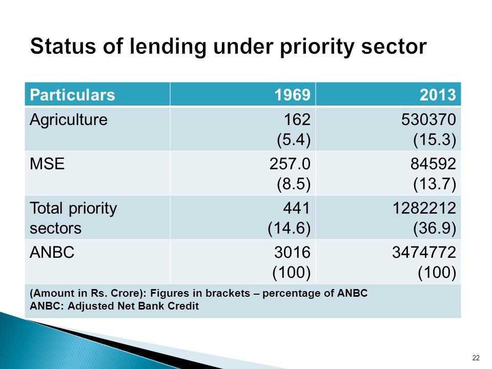 Status of lending under priority sector