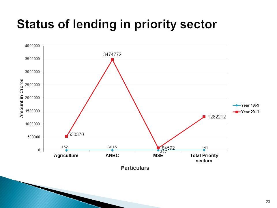 Status of lending in priority sector