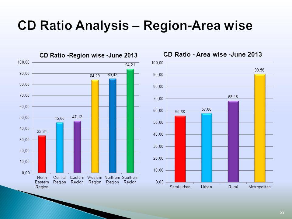 CD Ratio Analysis – Region-Area wise