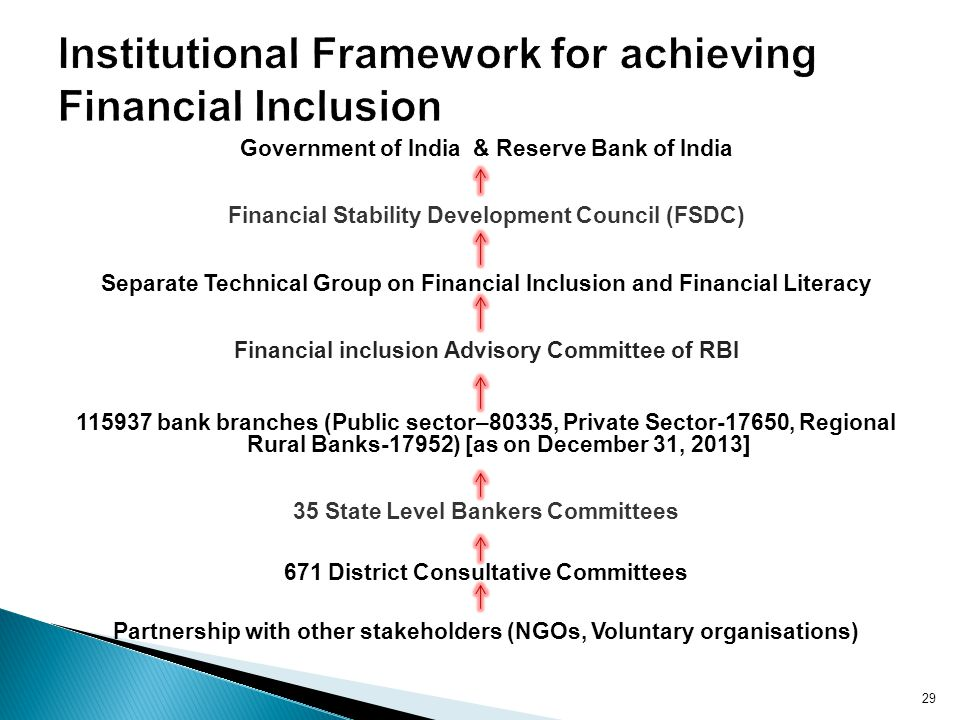 Institutional Framework for achieving Financial Inclusion