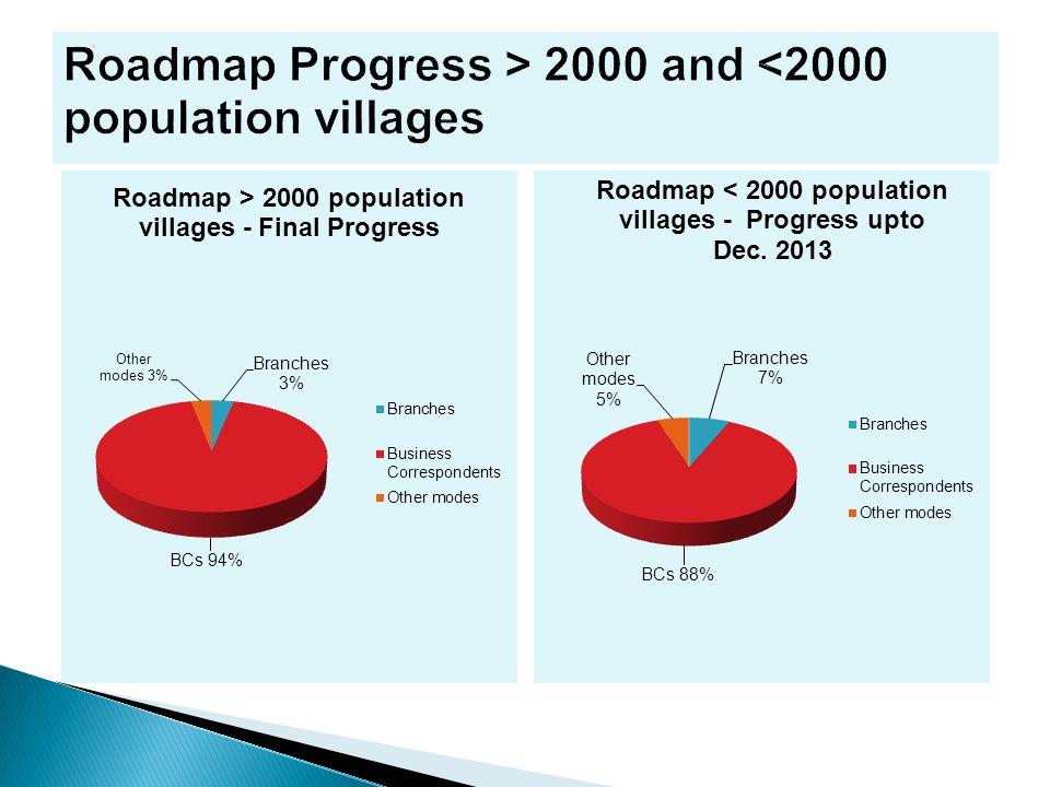 Roadmap Progress > 2000 and <2000 population villages