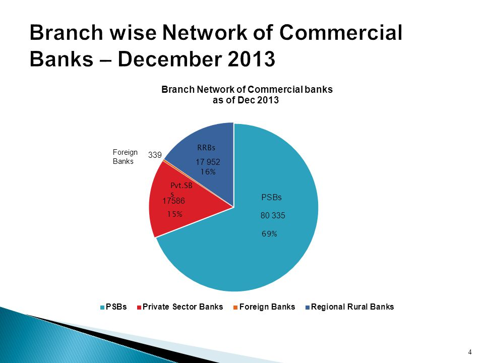 Branch wise Network of Commercial Banks – December 2013