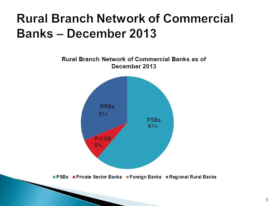 Rural Branch Network of Commercial Banks – December 2013