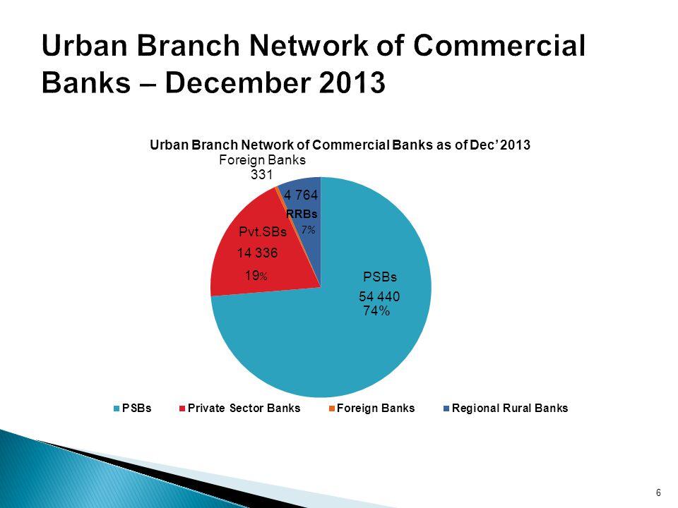 Urban Branch Network of Commercial Banks – December 2013