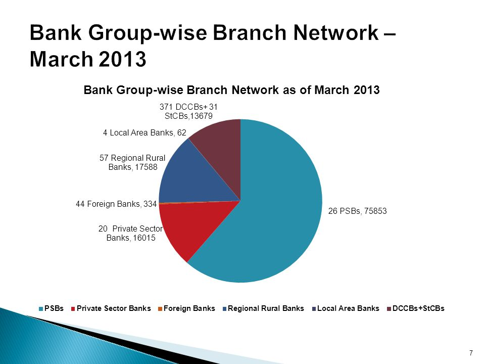 Bank Group-wise Branch Network –March 2013