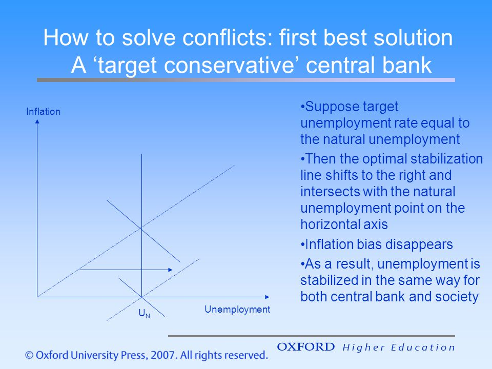 How to solve conflicts: first best solution A 'target conservative' central bank