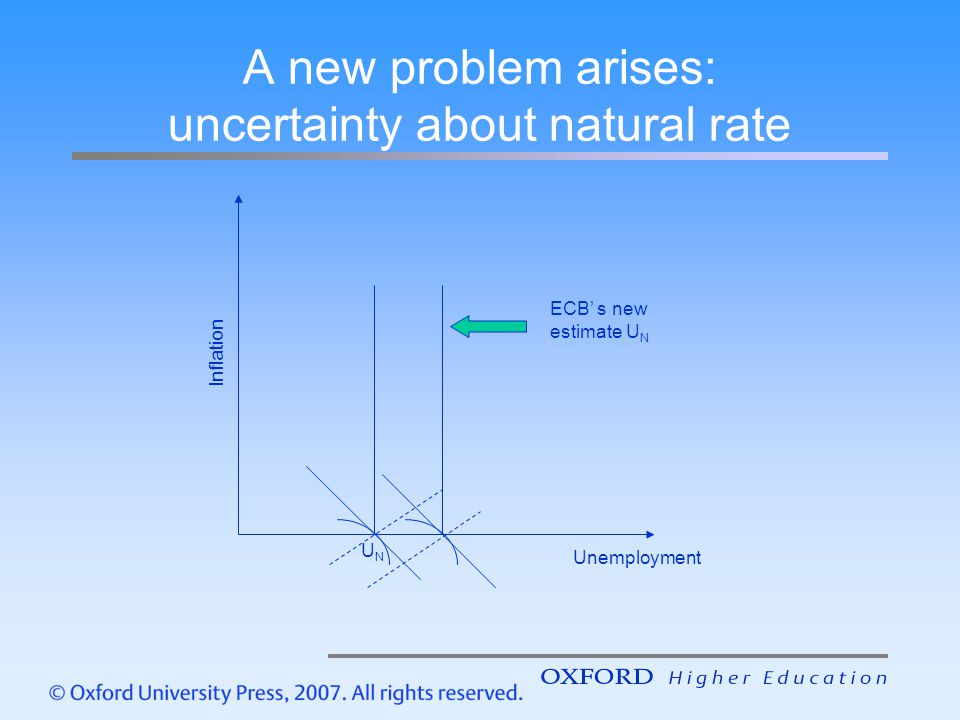 A new problem arises: uncertainty about natural rate