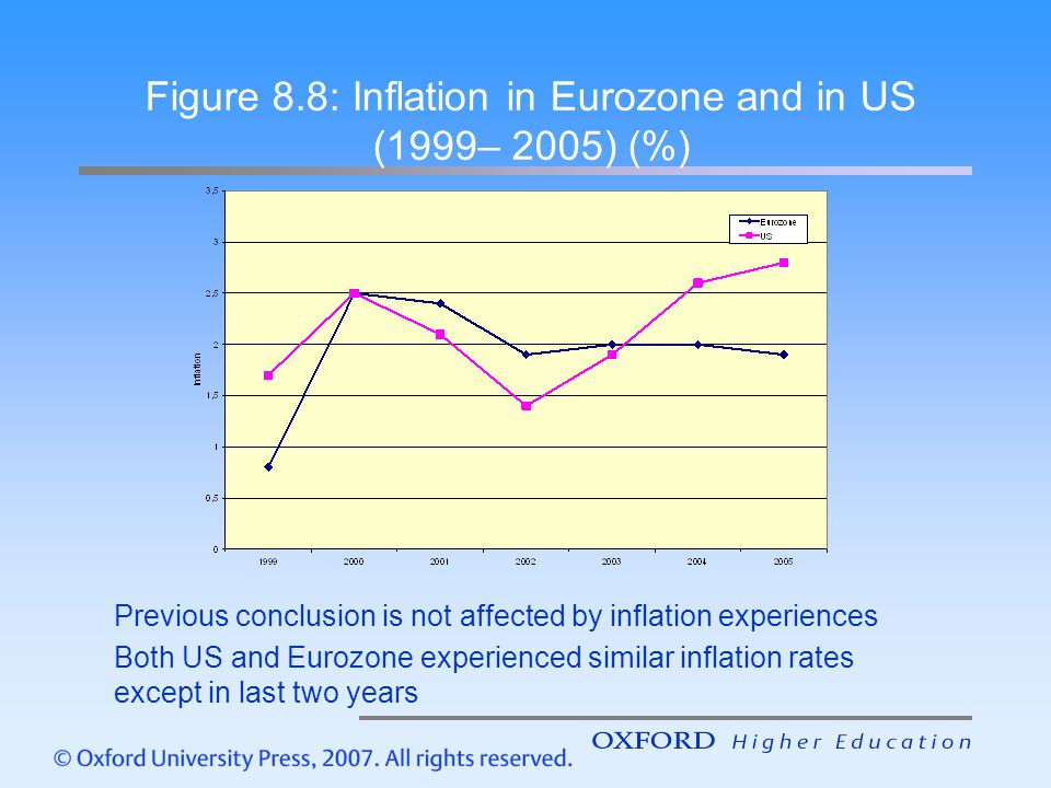 Figure 8.8: Inflation in Eurozone and in US (1999– 2005) (%)