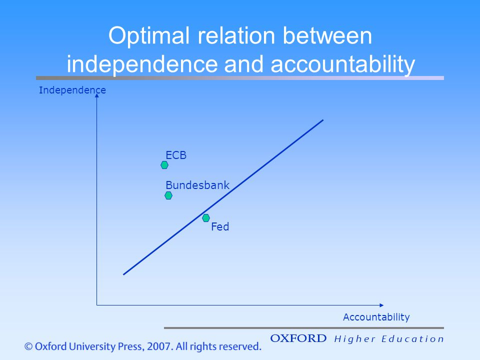 Optimal relation between independence and accountability