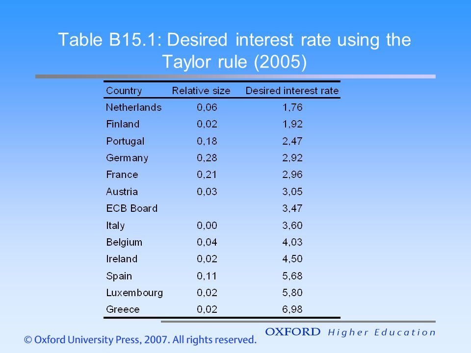 Table B15.1: Desired interest rate using the Taylor rule (2005)