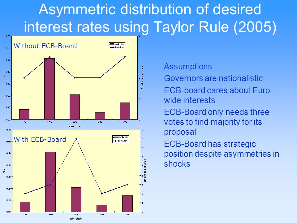 Asymmetric distribution of desired interest rates using Taylor Rule (2005)
