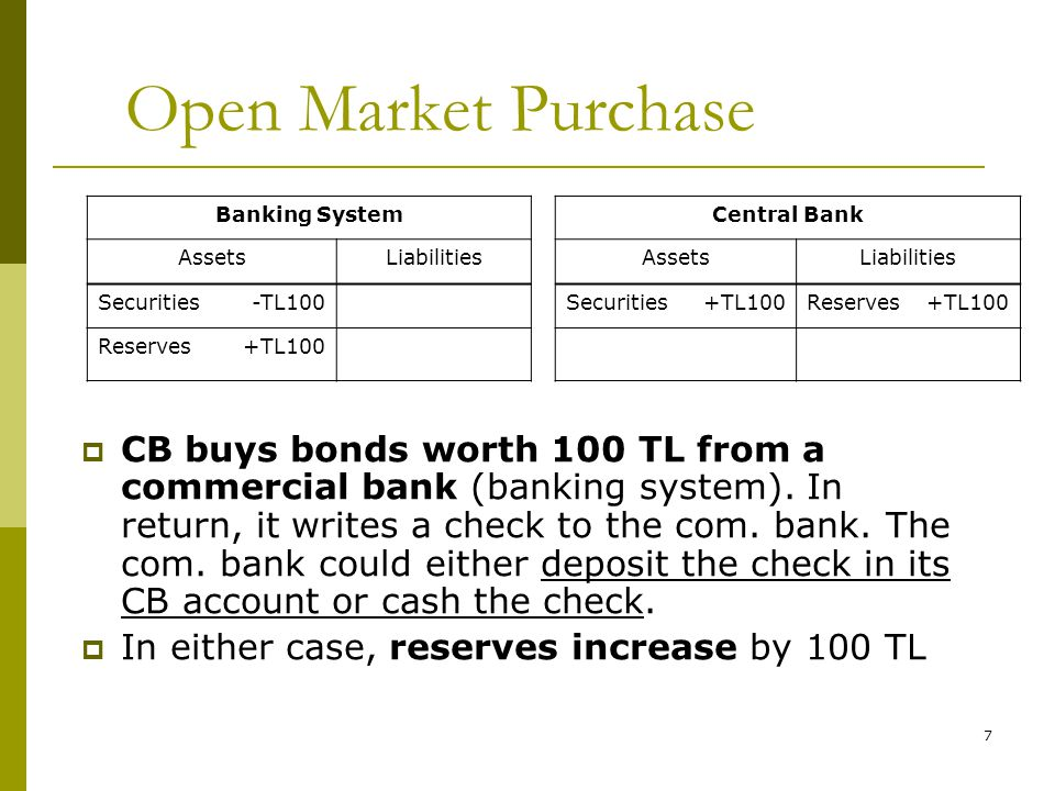Open Market Purchase Banking System. Central Bank. Assets. Liabilities. Securities. -TL100. +TL100.