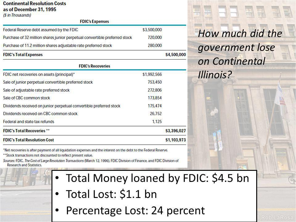 Total Money loaned by FDIC: $4.5 bn Total Lost: $1.1 bn