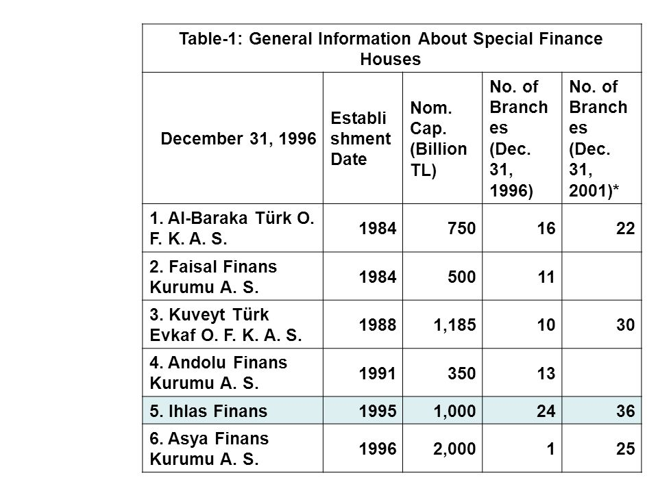 Table-1: General Information About Special Finance Houses