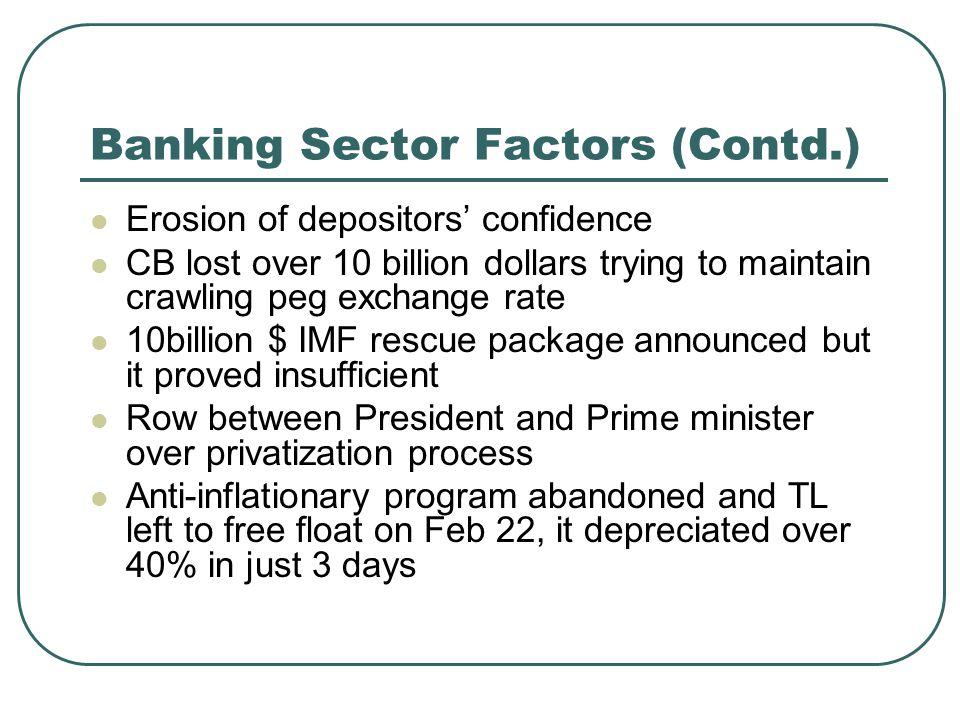Banking Sector Factors (Contd.)