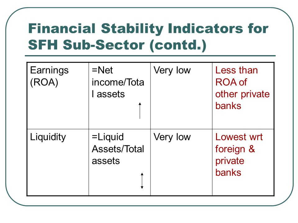 Financial Stability Indicators for SFH Sub-Sector (contd.)