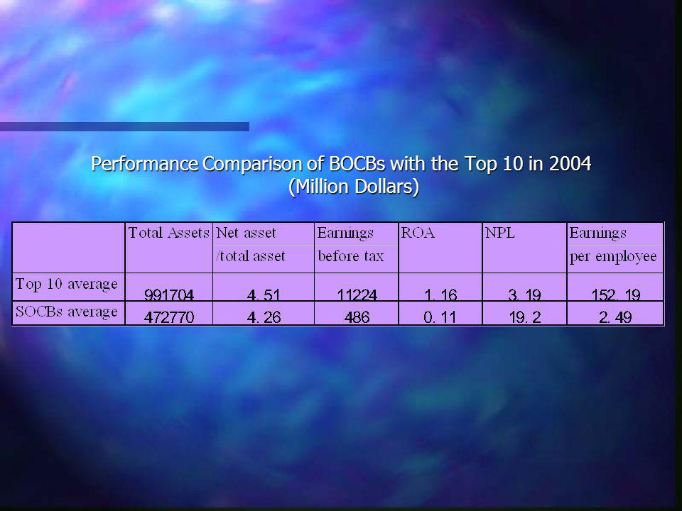 Performance Comparison of BOCBs with the Top 10 in 2004 (Million Dollars)