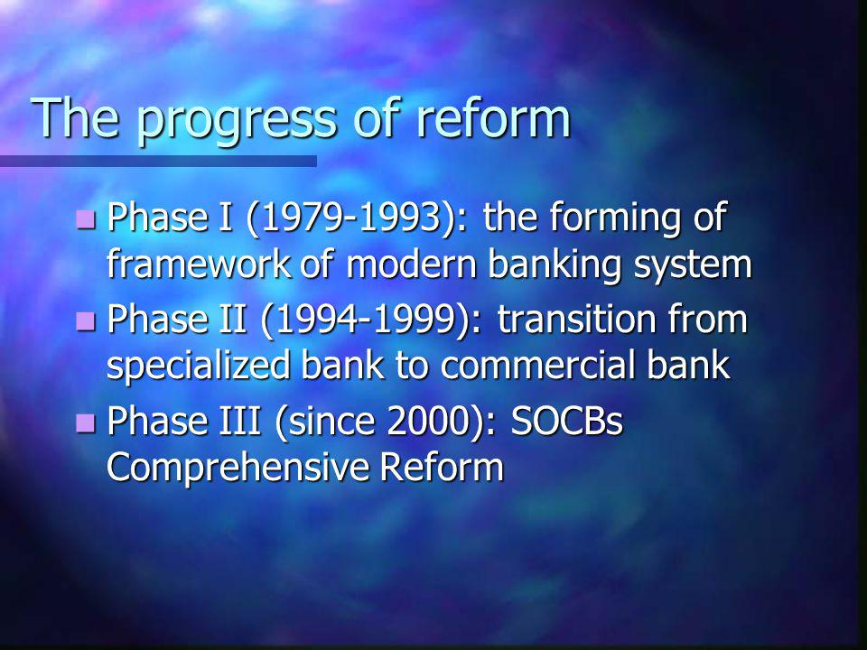 The progress of reform Phase I (1979-1993): the forming of framework of modern banking system.
