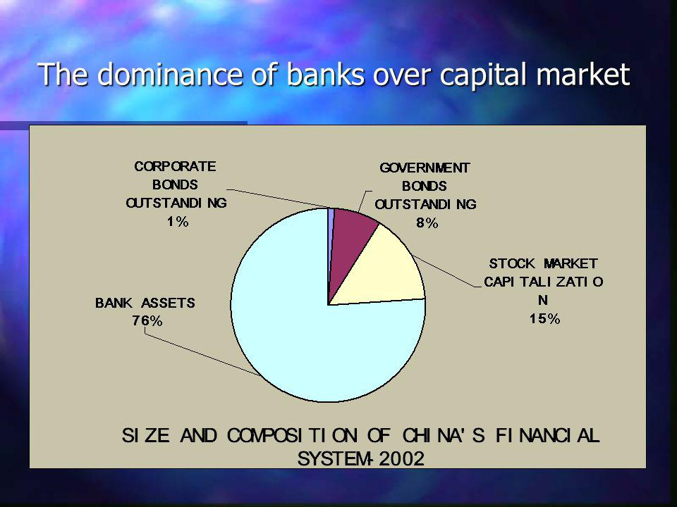 The dominance of banks over capital market