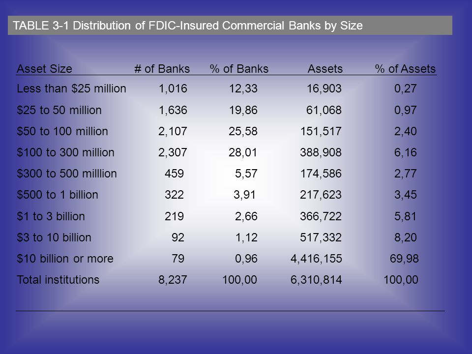 TABLE 3-1 Distribution of FDIC-Insured Commercial Banks by Size