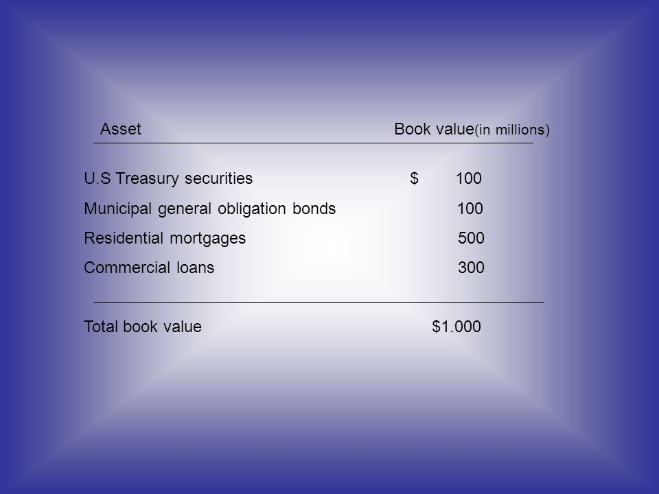 Asset Book value(in millions)