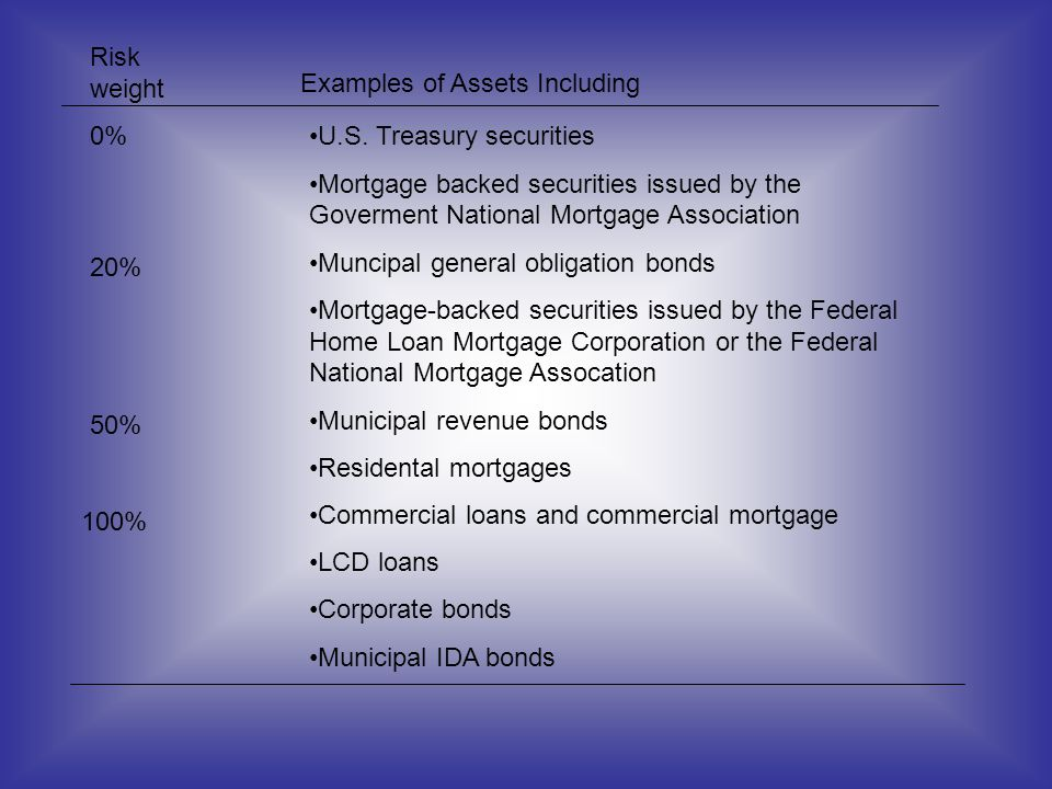 Risk weight Examples of Assets Including. 0% U.S. Treasury securities.