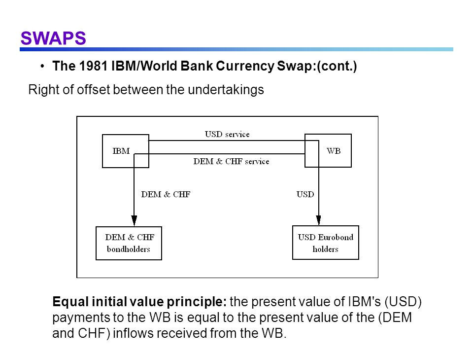 SWAPS The 1981 IBM/World Bank Currency Swap:(cont.)