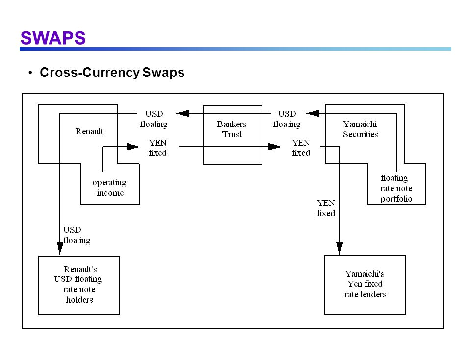 SWAPS Cross-Currency Swaps
