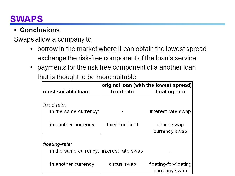 SWAPS Conclusions Swaps allow a company to