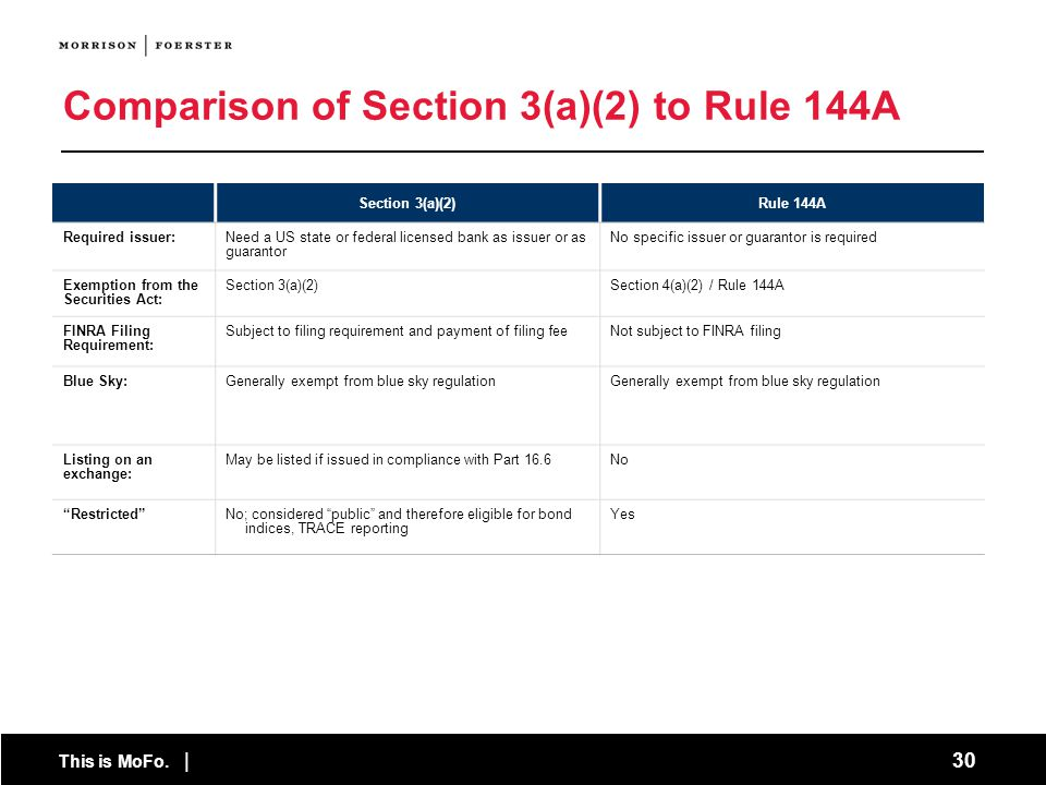 Comparison of Section 3(a)(2) to Rule 144A