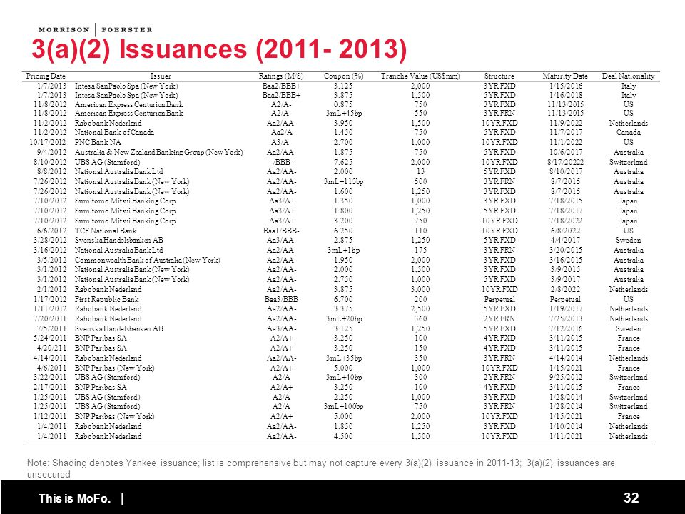 3(a)(2) Issuances (2011- 2013) Pricing Date. Issuer. Ratings (M/S) Coupon (%) Tranche Value (US$mm)